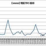『【MMM】3Mが四半期配当を発表!来年の増配率を予想します』の画像