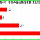 『【新型コロナ】新たな陽性数 12月26日(土)、戸田市12人・蕨市6人・川口市27人・さいたま市61人。埼玉県は169例発表。』の画像