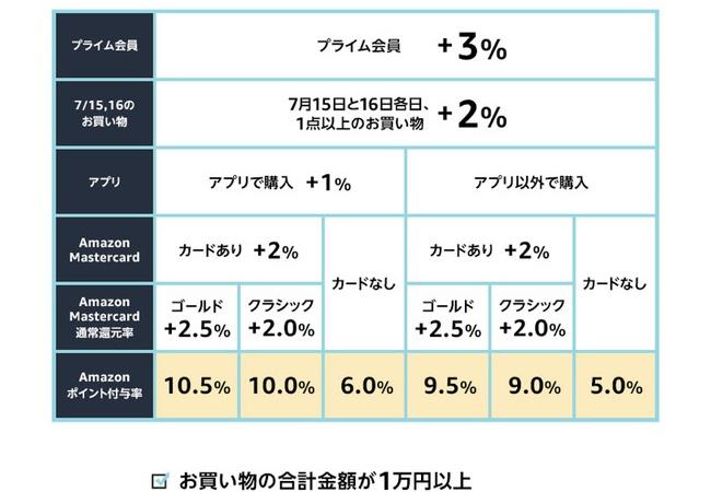 Аmazonプライムデ一、本日も何か購入しないと+2%ポイント還元対象じゃないので注意!!