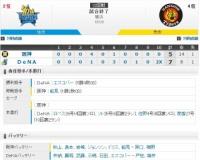 セ・リーグ DB7-5T[9/4] 阪神4点先制も守れず・・・。