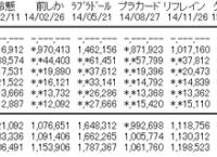 【AKB48】僕たちは戦わない、4日目の売上は45,291枚!!3日目から売上を伸ばす