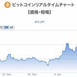 『【朗報】ビットコインが鬼爆上げ!Twitter社CEO「ビットコインこそがインターネットの独自通貨になる」』の画像