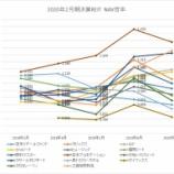 『2020年2月期決算J-REIT分析③その他の分析』の画像
