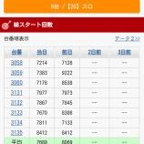 『エスパス秋葉原 10/31必勝本「スーパースター翔」 設定推測』の画像