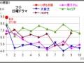 【朗報】橋本環奈ちゃんフジ日9『警視庁いきもの係』で大勝利!!!