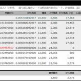 『【追撃】2021 BTCの少額運用、再開3回目(1,000円分の買い)』の画像