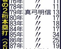 【阪神】近本、今年こそ3割&10発 昨季逃した快記録