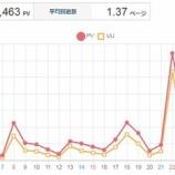 『【ブログ】月間PV24万を達成!!収益化の鍵は○○と○○だった』の画像