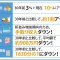 【経済】なぜ日本は30年給料上がらないのか?専門家の意見は・・・。