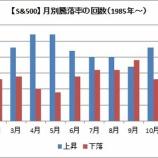 『【米株予想】5月はS&P500、ダウ平均は小幅上昇に留まるだろう』の画像