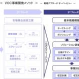 『事業戦略、Bizモデル設計 〜VOC事業開発(3)』の画像