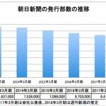 朝日新聞、発行部数が5年で半減か…!?  新潮社「400万部を切ったとの噂」