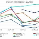 『2021年5月期決算J-REIT分析③その他の分析』の画像