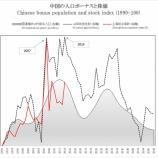 『支出の波から今後の上海総合指数の株価チャートを予測すると、中国株暴落は止められない。【7月31日上海総合指数は1.35%安で寄り付いた。】』の画像