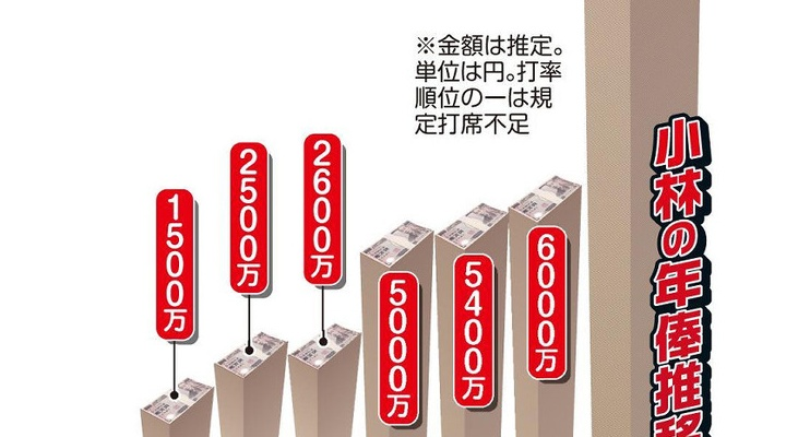一体何があったのか? 巨人・小林誠司さんの年俸が6千万から一気に1億に・・・