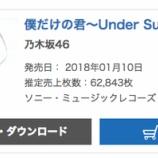 『【乃木坂46】アンダーアルバム『僕だけの君』初日売り上げ62,843枚 オリコン1位を獲得!!』の画像