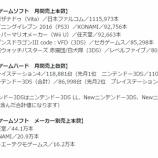 『祝!『東亰ザナドゥ』10月のソフト売上 第1位獲得!』の画像