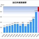 『訪日外国人観光客の増加』の画像
