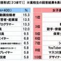 【悲報】日本の中学生、高校生のなりたい職業、終わる