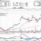 『【INTC】インテル株は暴騰、決算に脆弱性見つからず』の画像