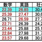 『本年度の入試平均点』の画像