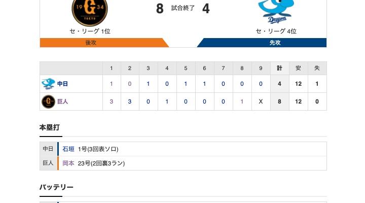 【巨人試合結果!】<巨8-4ヤ> 巨人5連勝! 岡本3ラン含む4打点!先発サンチェス5勝目!