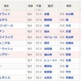 『【回顧】大阪杯2020 ラッキーライラックG1レース3勝目』の画像