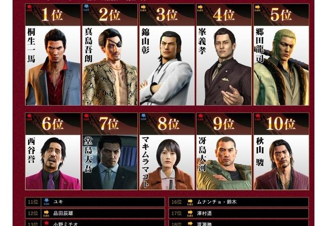 【悲報】龍が如く澤村遥さん、ついに人気投票でムナンチョ・鈴木に負けてしまう