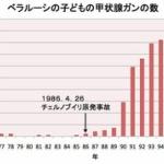 甲状腺がん 福島の子ども「数十倍」…放射線の影響否定的 [毎日新聞]★2