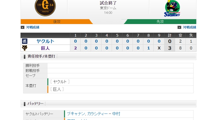 【 巨人試合結果!】<巨 3-0 ヤ>巨人、6連勝!先発・菅野が115球、被安打2、無四球で今季初完封!