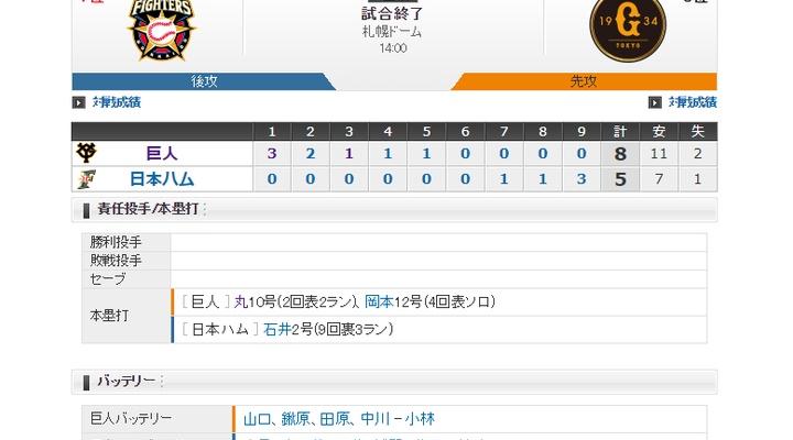 【 巨人試合結果!】< 巨 8-5 日 > 巨人勝利!丸・岡本のHRなどで5回まで毎回得点!先発・山口8回1失点で6勝目!