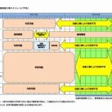 『戸田市文化会館は来年2019年10月から2020年12月まで改修工事に入ります。改修工事にともない2020年6月から2021年1月上旬まで約7カ月間は全面休館となります。』の画像