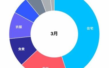 『[家計簿]2019年3月の支出』の画像