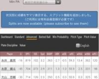 阪神最高の打力(wRC+)を持つ生え抜き選手、糸原だったωωωωωωωωωωωω