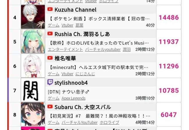 【悲報】日本のゲーム実況、絵に支配される