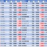 『10/4 ピーアーク北綾瀬ピーくんガーデン ピン王』の画像