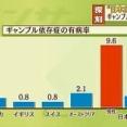【悲報】日本人、世界一ギャンブル依存症になりやすい民族だった…
