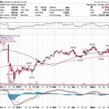『【JNJ】ジョンソン・エンド・ジョンソン、巨額の制裁金が課される可能性高まり株価急落』の画像