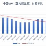 『【悲報】中国GDP6.6% 90年以来の28年ぶりの低水準【中国株終わりの始まりか】』の画像