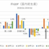 『【米4-6月期GDP】個人消費急増で予想上回るも、楽観は禁物か』の画像