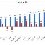 『日本株ETFに投資してはいけない理由』の画像