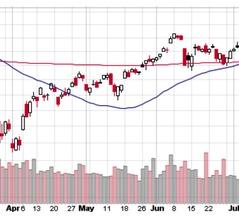 S&P 500は夏枯れの中で淡々と浮上