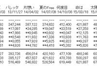乃木坂46「裸足でSummer」初日売上600,104枚