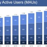 『Facebook(FB) 大幅な増収増益 広告収入増加!』の画像
