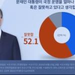 【韓国】文大統領の国政運営についてのアンケ結果の円グラフ、なんかおかしい… [海外]