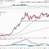 『ドルは短期的に反発するも中・長期的にはドル安円高のシナリオに変更なし!』の画像