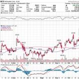 『【MCD:18.Q3】マクドナルド、予想を上回る好決算で株価急騰!』の画像