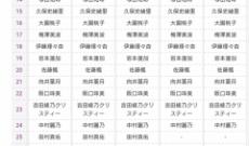 【乃木坂46】4期生の最新運営序列が発表される