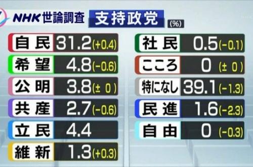 希望の党支持率4.8% 立憲民主党4.4% wwwwのサムネイル画像