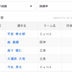 【朗報】横浜DeNAベイスターズ 投手タイトルを総なめにする